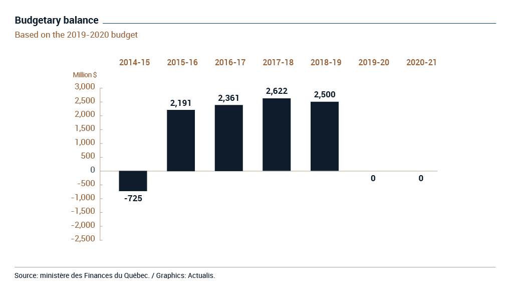 Bar graph illustrating the Quebec government's budgetary balance for the fiscal years from 2014-2015 to 2020-2021. The graph shows that the last year when there was a budget deficit was 2014-2015, when the deficit was 725 million dollars. The following four years all show budget surpluses above two billion dollars. However, fiscal 2019-20 and 2020-21 both show a balanced budget.