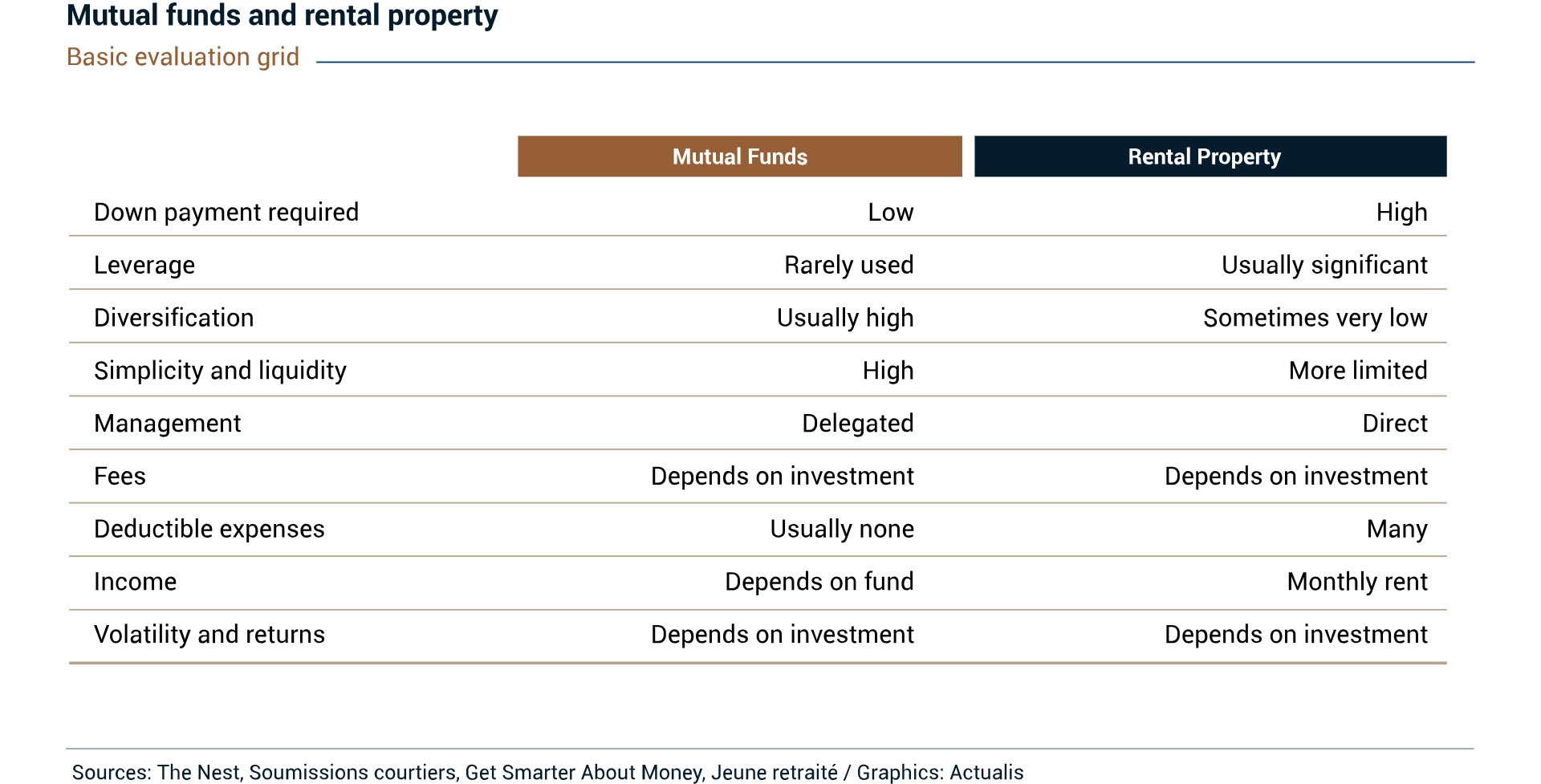 Table comparing a mutual fund investment with a rental property investment. The table shows the differences in terms of the down payment required, leverage, diversification, simplicity, liquidity, management and deductible expenses. However, in terms of fees, income, volatility and returns, it shows that the differences depend on the specific investment made.
