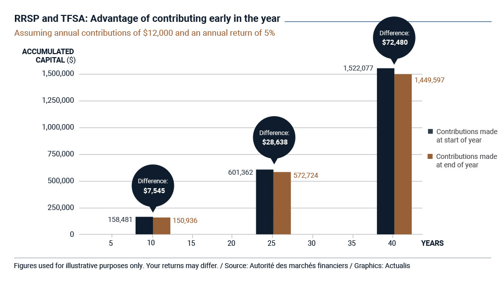 Bar graph showing the positive impact of contributing to an RRSP or a TFSA at the beginning of the year rather than the end of the year. Assuming annual contributions of $12,000 and a hypothetical annual return of 5%, the positive difference is $7,545 after 10 years, $28,638 after 25 years and $72,480 after 40 years.